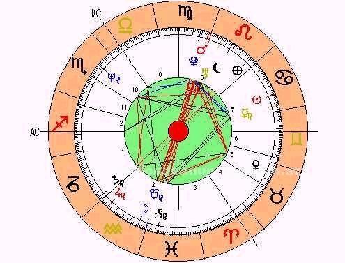 Tarot, Adivinación: Cartas astrales